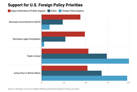 Figure 1: Public and Foreign Policy Leaders' Attitudes